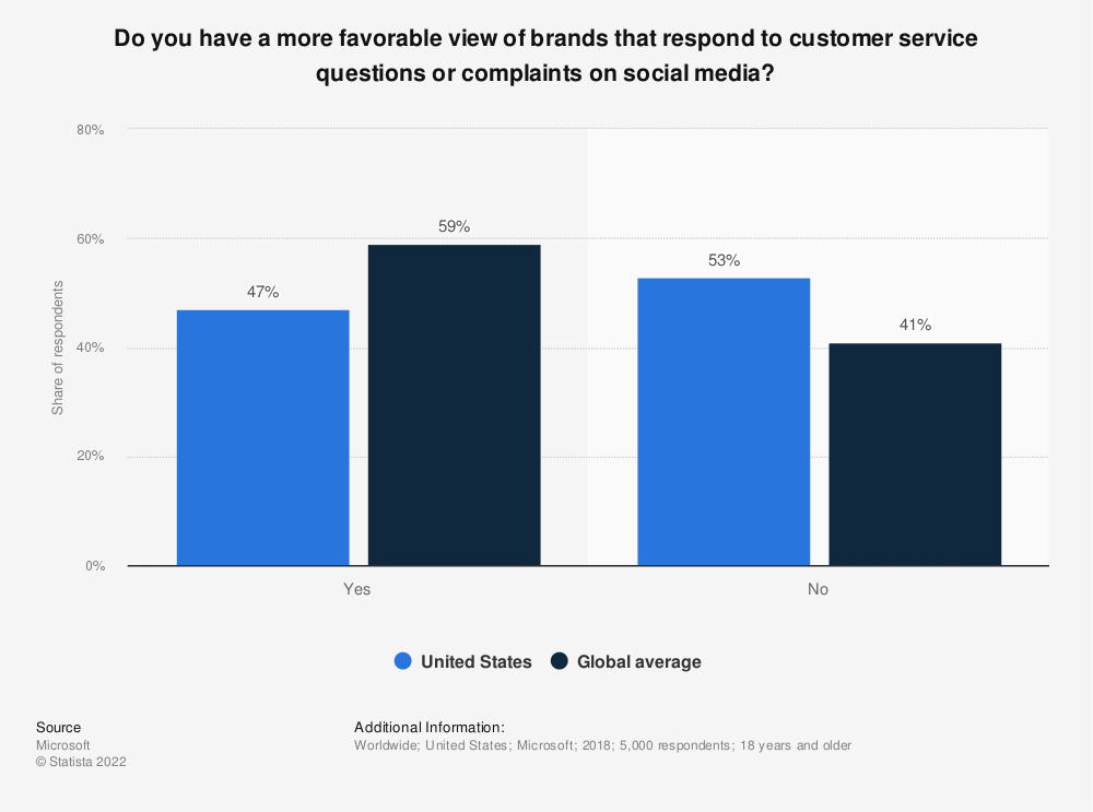 Statistic: Do you have a more favorable view of brands that respond to customer service questions or complaints on social media? | Statista