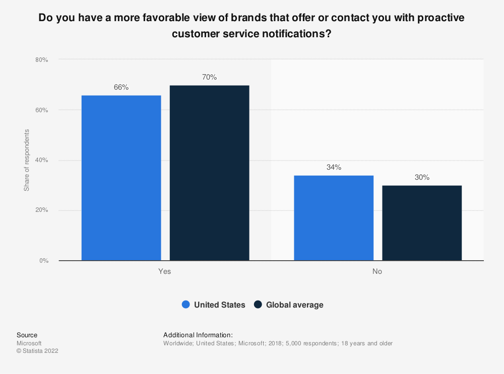 Statistic: Do you have a more favorable view of brands that offer or contact you with proactive customer service notifications? | Statista
