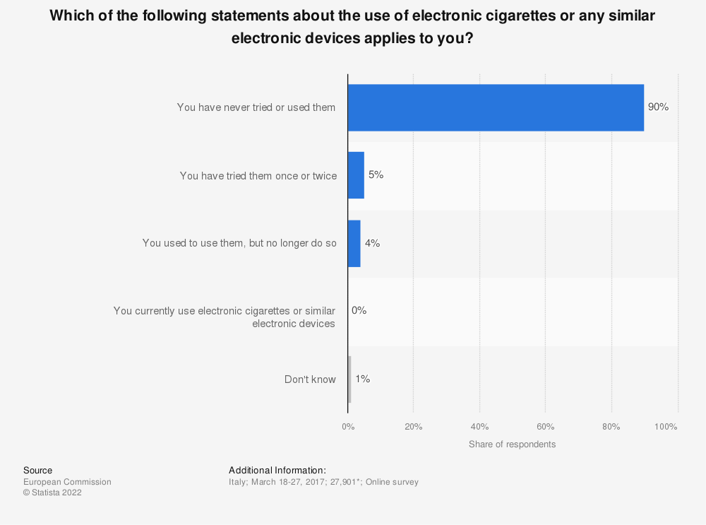Statistic: Which of the following statements about the use of electronic cigarettes or any similar electronic devices applies to you? | Statista