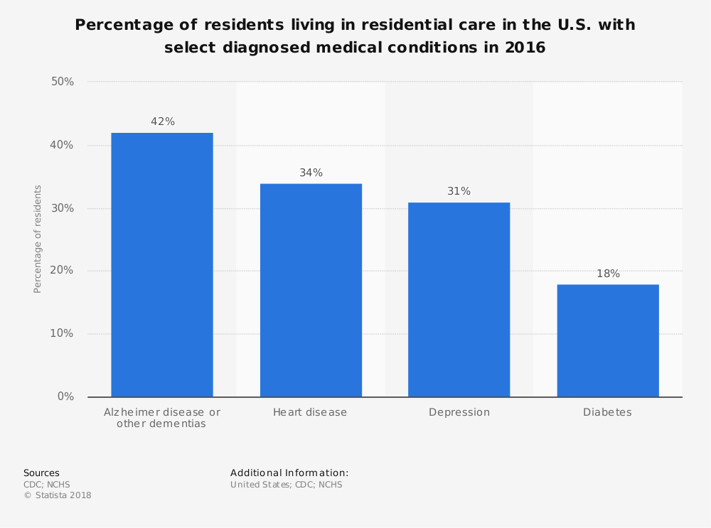 Statistic: Percentage of residents living in residential care in the U.S. with select diagnosed medical conditions in 2016 | Statista