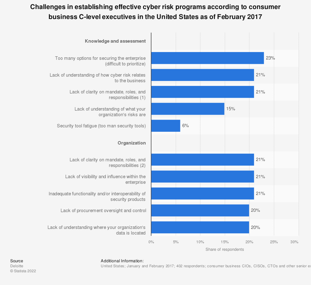 Statistic: Challenges in establishing effective cyber risk programs according to consumer business C-level executives in the United States as of February 2017 | Statista