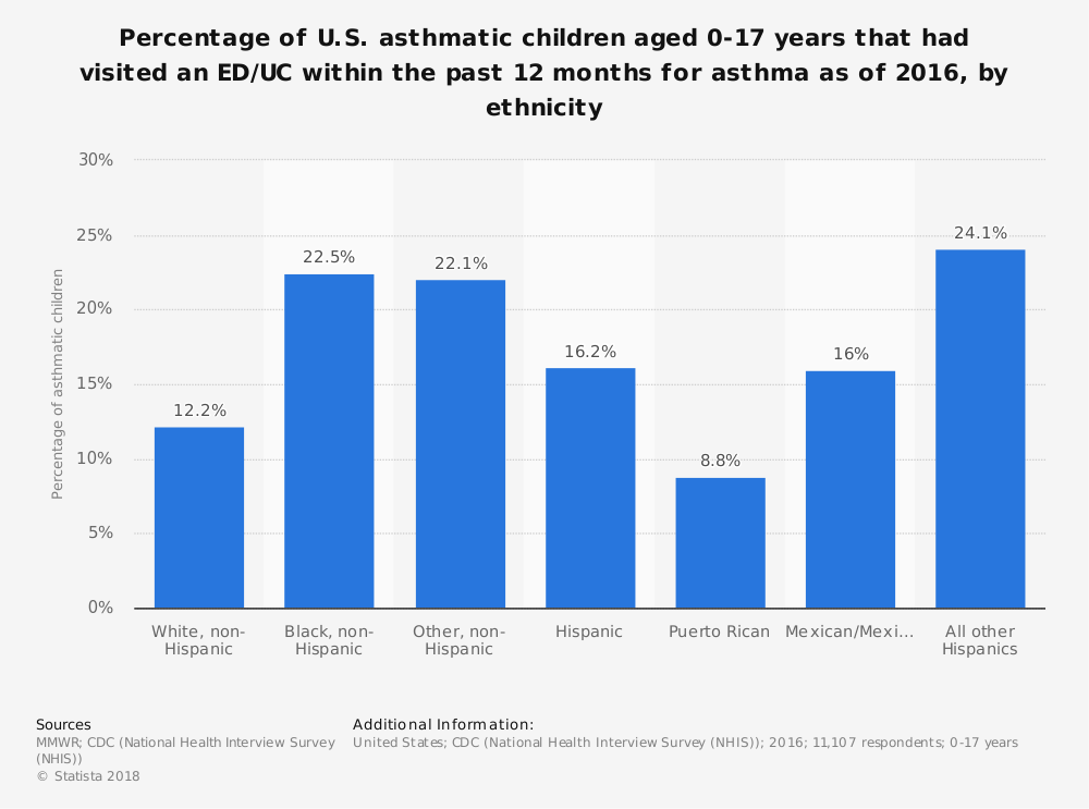 Statistic: Percentage of U.S. asthmatic children aged 0-17 years that had visited an ED/UC within the past 12 months for asthma as of 2016, by ethnicity | Statista
