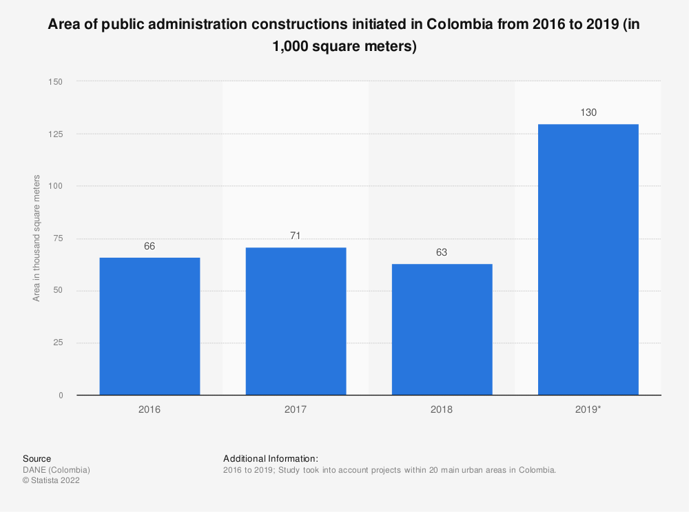 Statistic: Area of public administration constructions initiated in Colombia from 2016 to 2018 (in 1,000 square meters) | Statista