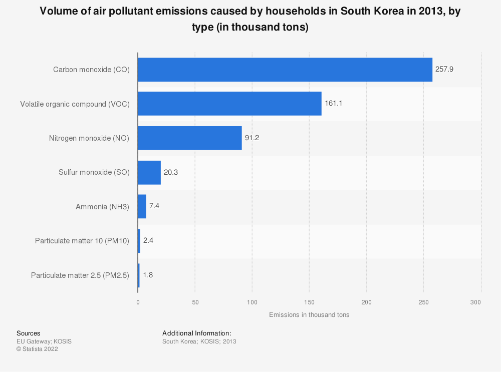 Statistic: Volume of air pollutant emissions caused by households in South Korea in 2013, by type (in thousand tons) | Statista