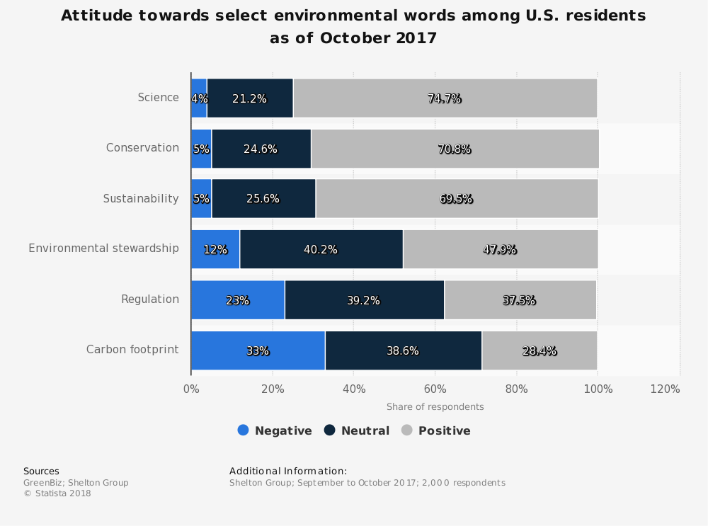 Statistic: Attitude towards select environmental words among U.S. residents as of October 2017 | Statista