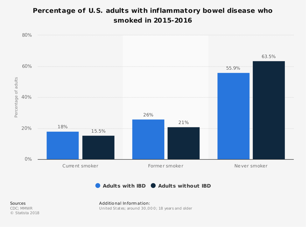 Statistic: Percentage of U.S. adults with inflammatory bowel disease who smoked in 2015-2016 | Statista