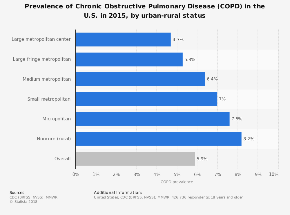 Statistic: Prevalence of Chronic Obstructive Pulmonary Disease (COPD) in the U.S. in 2015, by urban-rural status | Statista