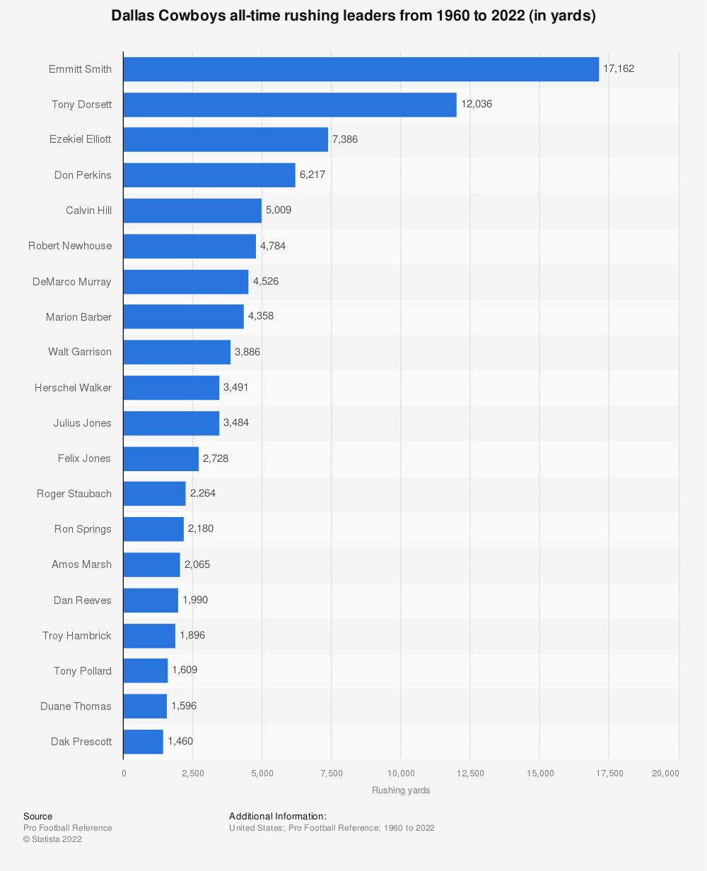 Statistic: Dallas Cowboys all-time rushing leaders from 1960 to 2020 (in yards) | Statista