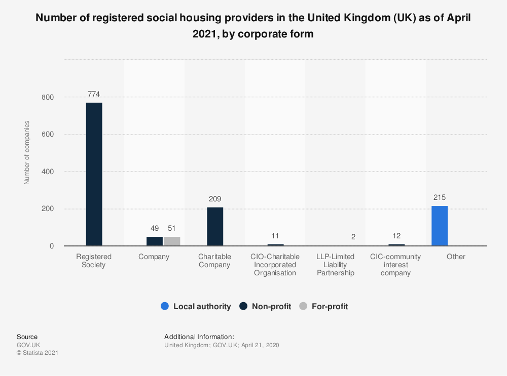 Statistic: Number of registered social housing providers in the United Kingdom (UK) as of April 2021, by corporate form | Statista