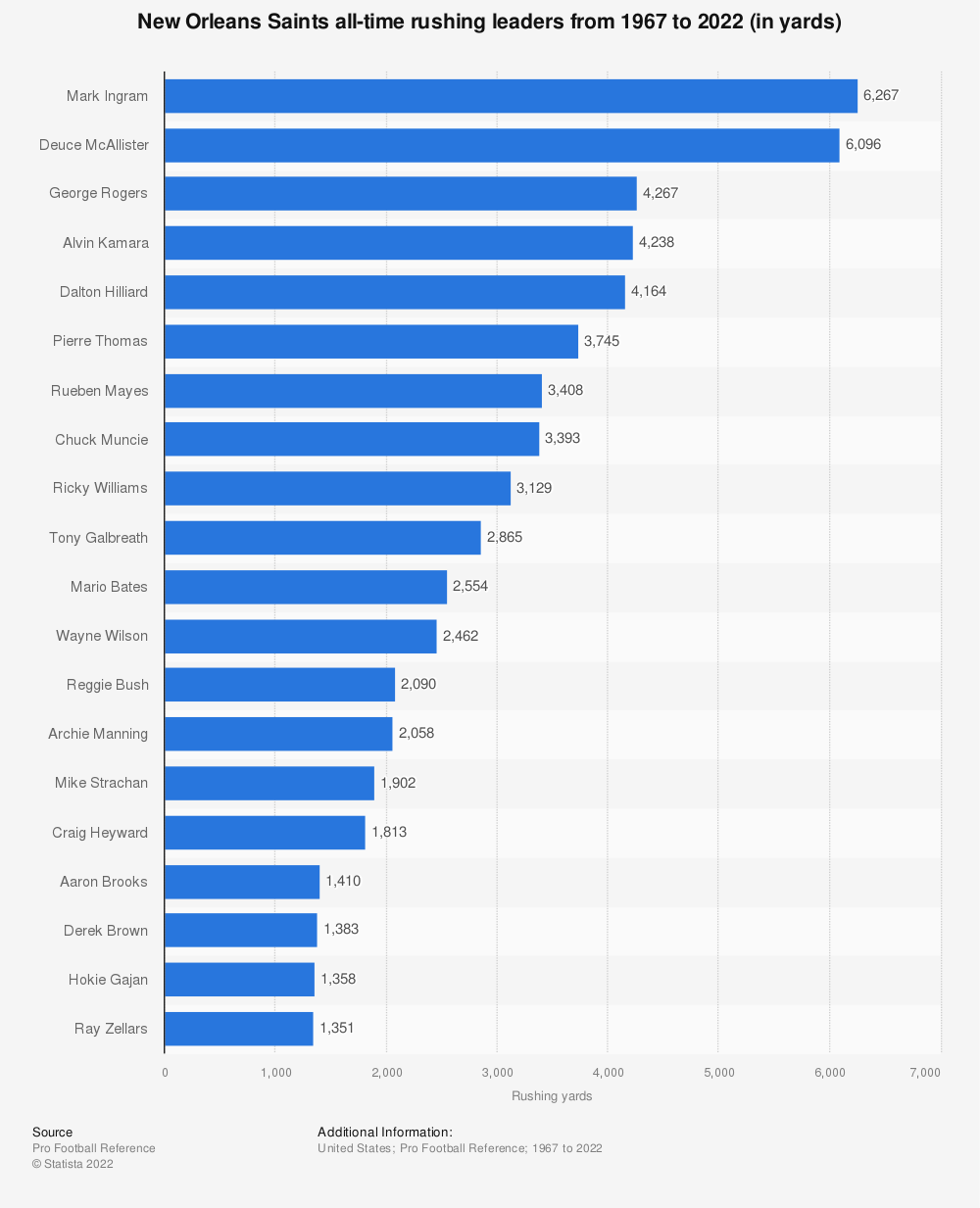 Statistic: New Orleans Saints all-time rushing leaders from 1967 to 2018 (in yards)* | Statista