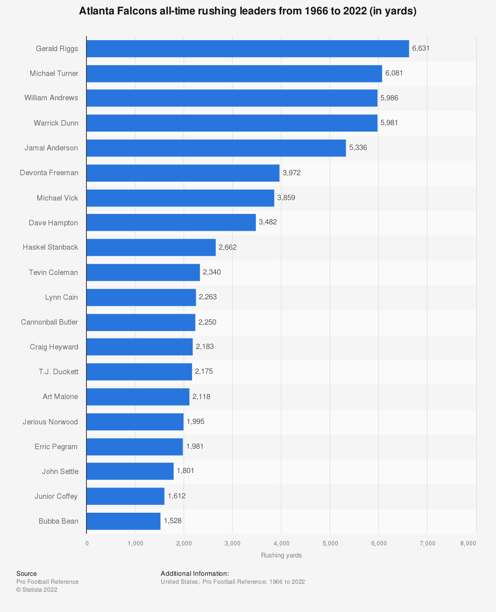 Statistic: Atlanta Falcons all-time rushing leaders from 1966 to 2020 (in yards) | Statista
