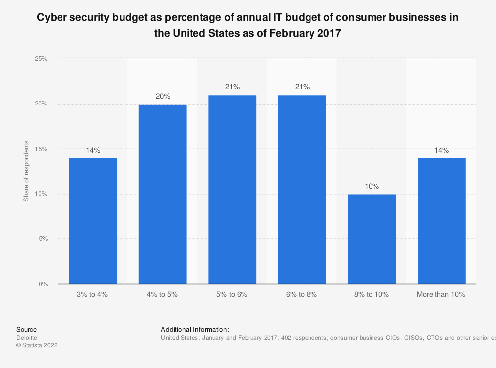 Statistic: Cyber security budget as percentage of annual IT budget of consumer businesses in the United States as of February 2017 | Statista