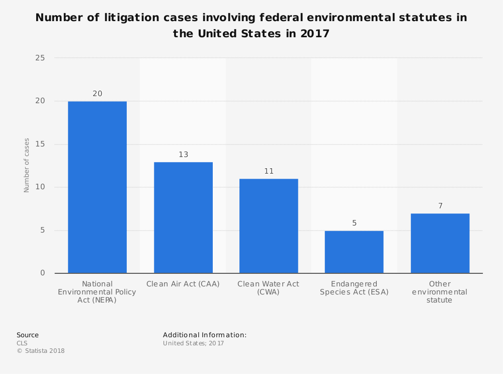 Statistic: Number of litigation cases involving federal environmental statutes in the United States in 2017 | Statista