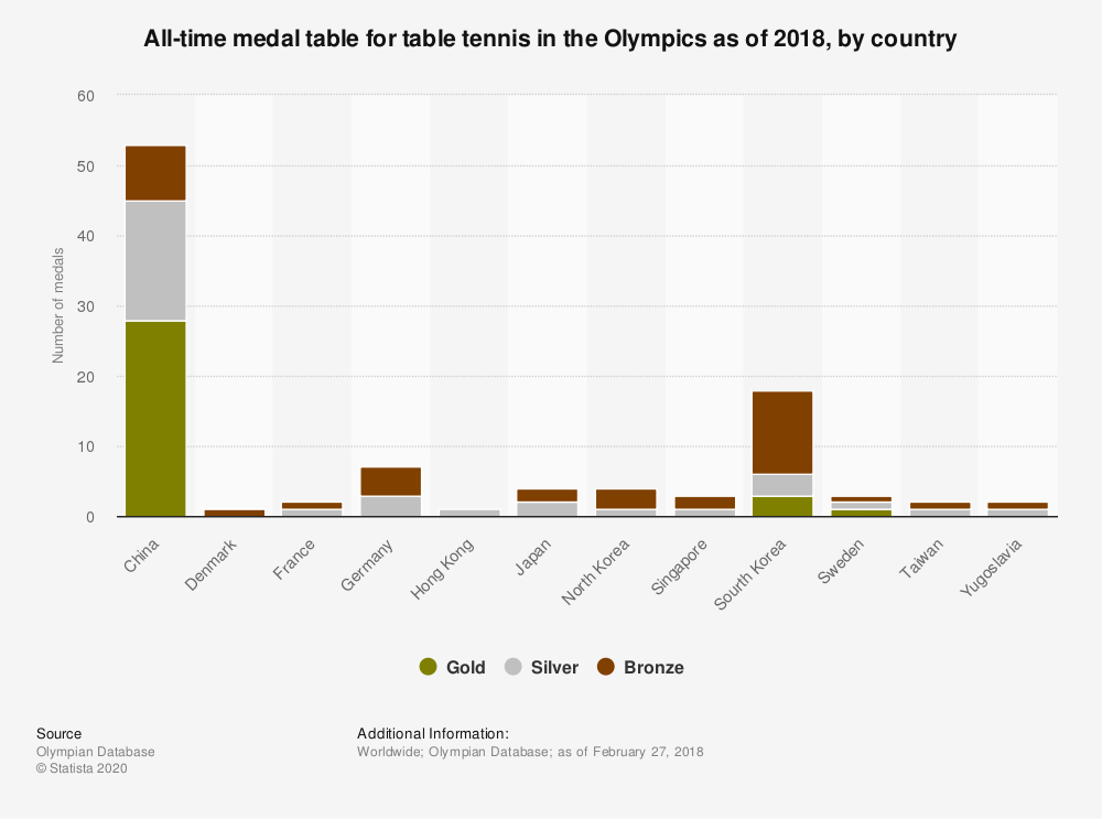 Statistic: All-time medal table for table tennis in the Olympics as of 2018, by country | Statista