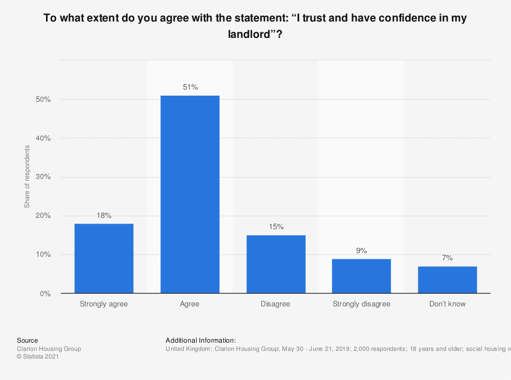 """Statistic: To what extent do you agree with the statement: """"I trust and have confidence in my landlord""""? 