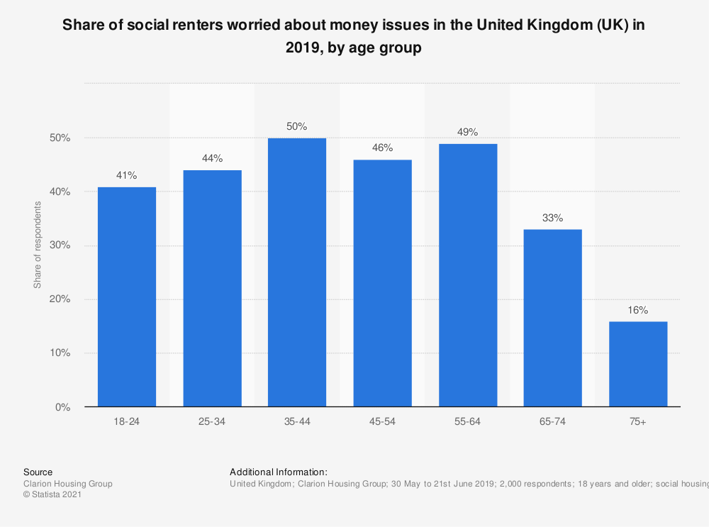 Statistic: Share of social renters worried about money issues in the United Kingdom (UK) in 2019, by age group   Statista