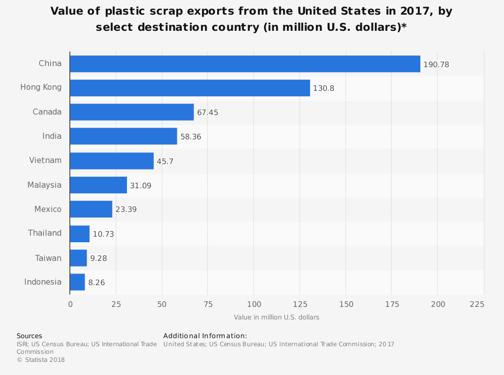 Statistic: Value of plastic scrap exports from the United States in 2017, by select destination country (in million U.S. dollars)* | Statista