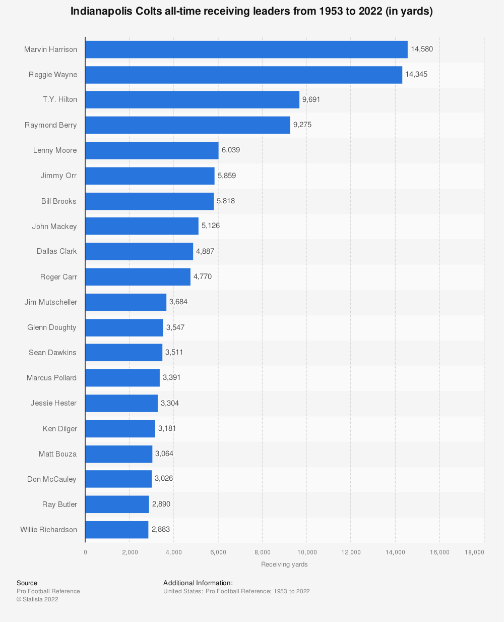 Statistic: Indianapolis Colts all-time receiving leaders from 1953 to 2018 (in yards)* | Statista