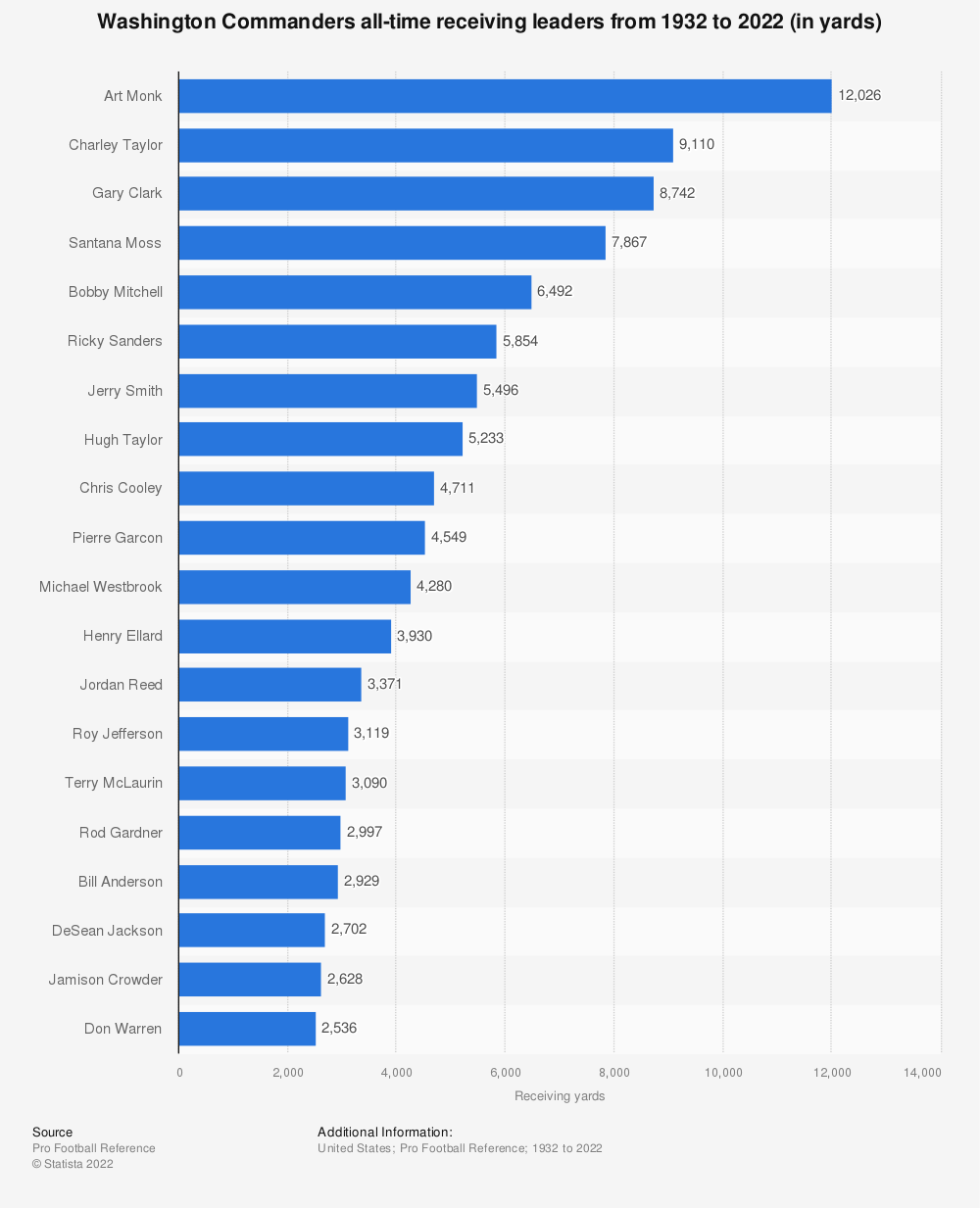 Statistic: Washington Redskins all-time receiving leaders from 1932 to 2019 (in yards) | Statista