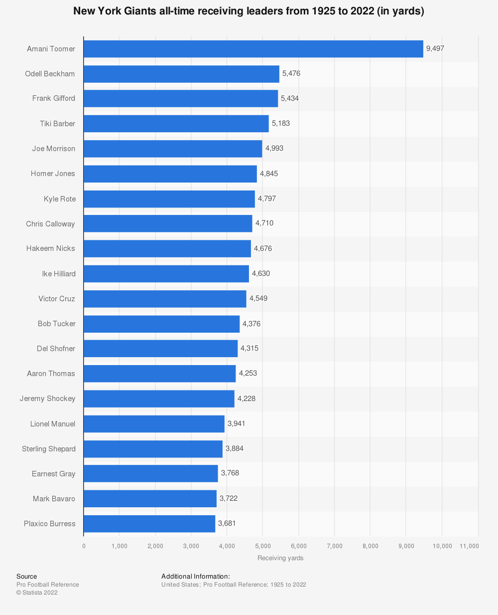 Statistic: New York Giants all-time receiving leaders from 1925 to 2018 (in yards)* | Statista