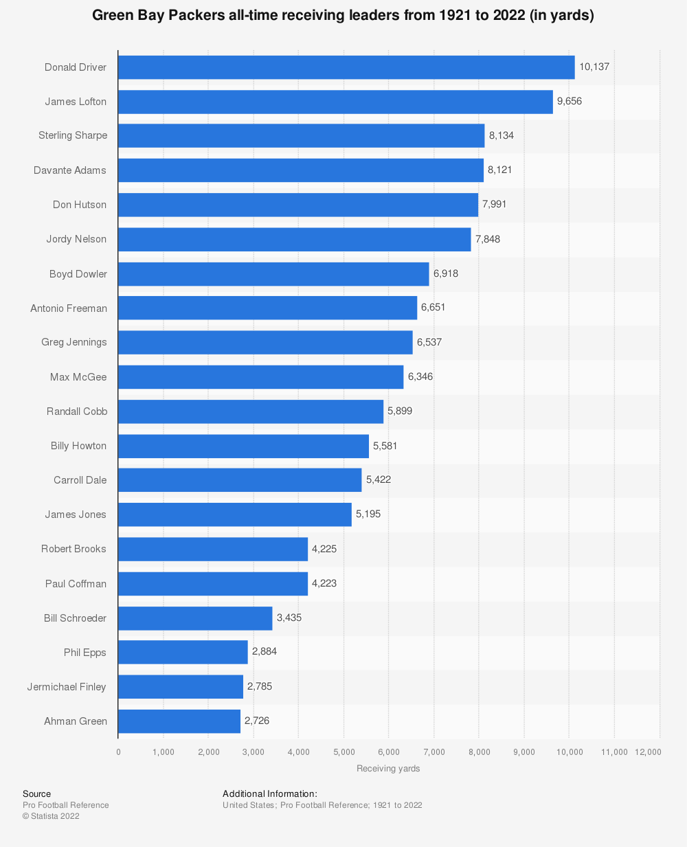 Statistic: Green Bay Packers all-time receiving leaders from 1921 to 2021 (in yards) | Statista