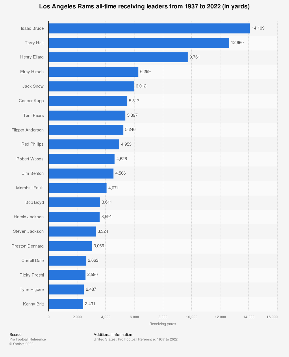 Statistic: Los Angeles Rams all-time receiving leaders from 1937 to 2020 (in yards) | Statista