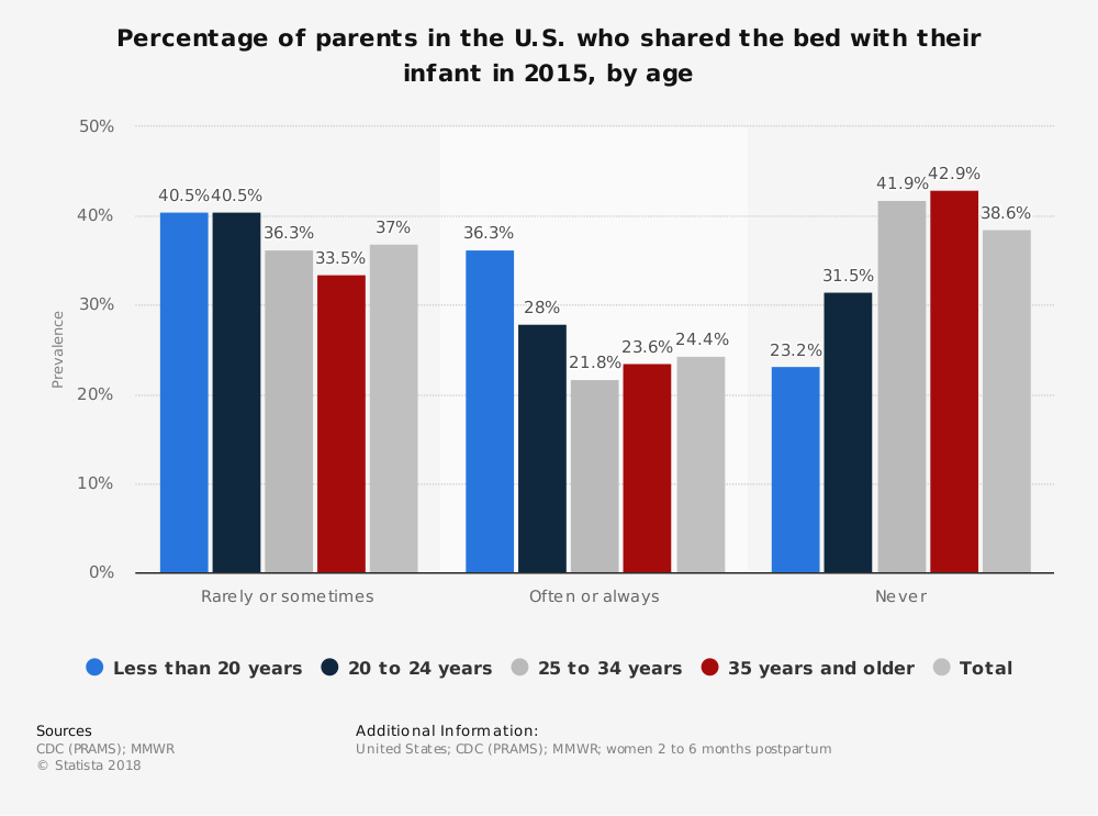 Statistic: Percentage of parents in the U.S. who shared the bed with their infant in 2015, by age | Statista