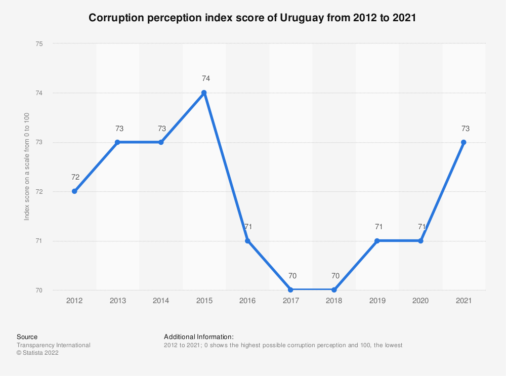 Statistic: Corruption perception index score of Uruguay from 2012 to 2018 | Statista