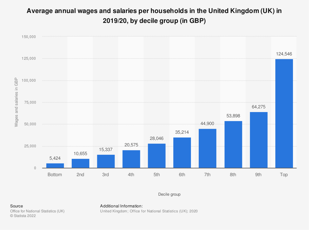 Statistic: Average annual wages and salaries per households in the United Kingdom (UK) in 2018/19, by decile group (in GBP) | Statista