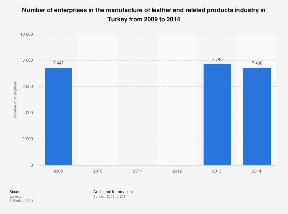Statistic: Number of enterprises in the manufacture of leather and related products industry in Turkey from 2009 to 2014 | Statista