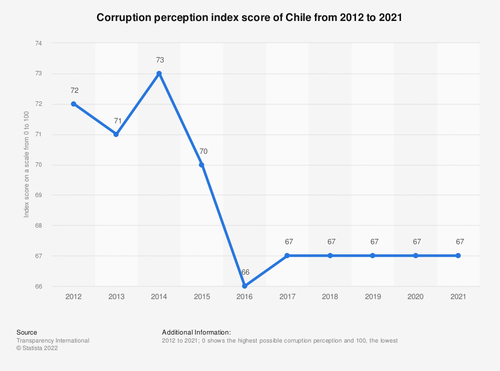 Statistic: Corruption perception index score of Chile from 2012 to 2019 | Statista
