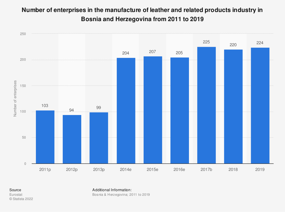 Statistic: Number of enterprises in the manufacture of leather and related products industry in Bosnia and Herzegovina from 2011 to 2015 | Statista