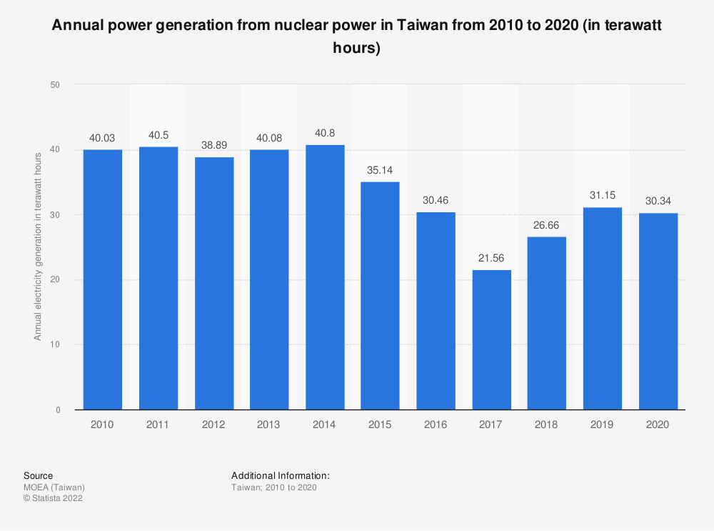 Statistic: Annual power generation from nuclear power in Taiwan from 2009 to 2019 (in terawatt hours) | Statista