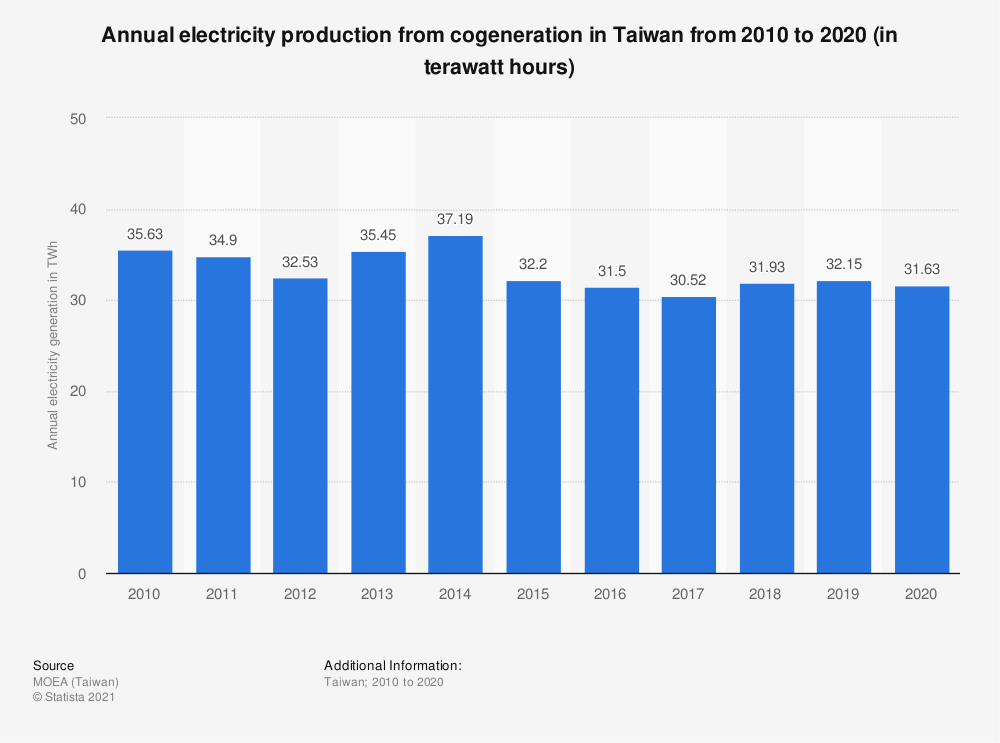 Statistic: Annual electricity production from cogeneration in Taiwan from 2009 to 2019 (in terawatt hours) | Statista