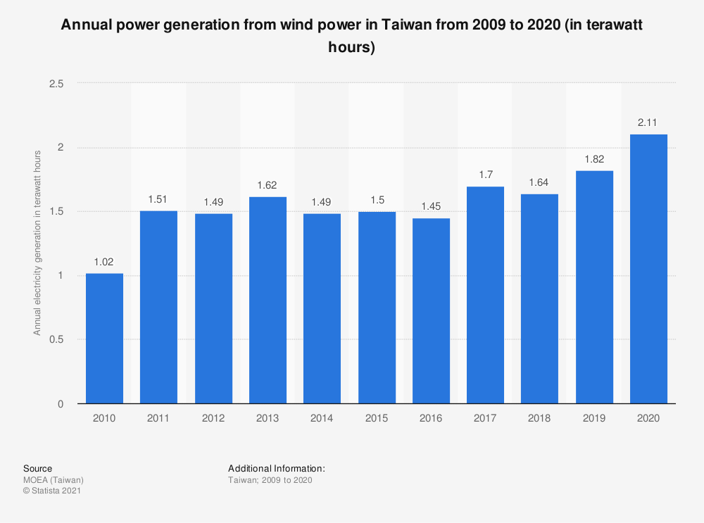 Statistic: Annual power generation from wind power in Taiwan from 2009 to 2019 (in terawatt hours) | Statista