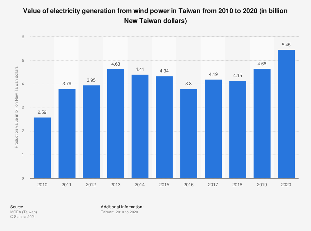 Statistic: Value of electricity generation from wind power in Taiwan from 2009 to 2019 (in billion New Taiwan dollars) | Statista