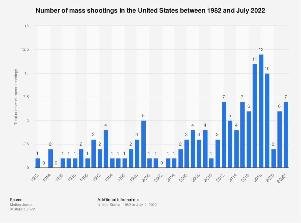 Statistic: Number of mass shootings in the United States between 1982 and February 2018 | Statista