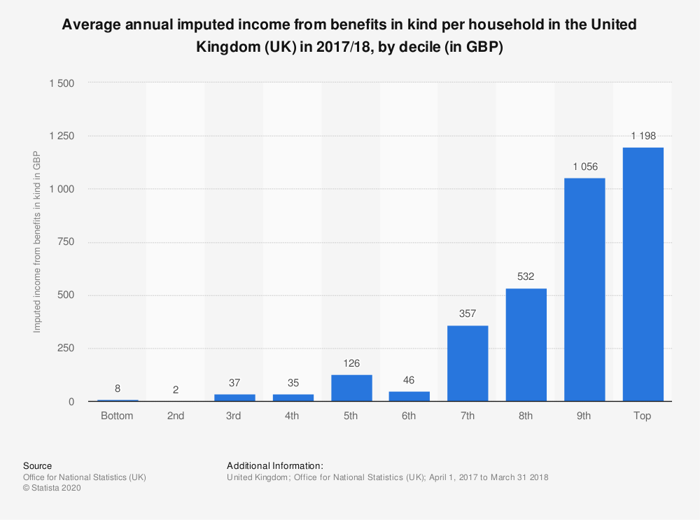 Statistic: Average annual imputed income from benefits in kind per household in the United Kingdom (UK) in 2017/18, by decile (in GBP) | Statista