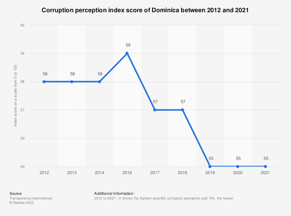 Statistic: Corruption perception index score of Dominica between 2012 and 2019 | Statista