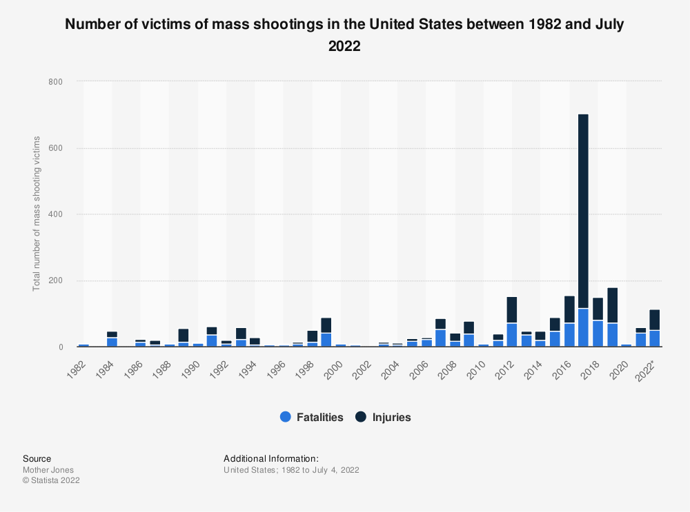 Statistic: Number of victims of mass shootings in the United States between 1982 and February 2018 | Statista