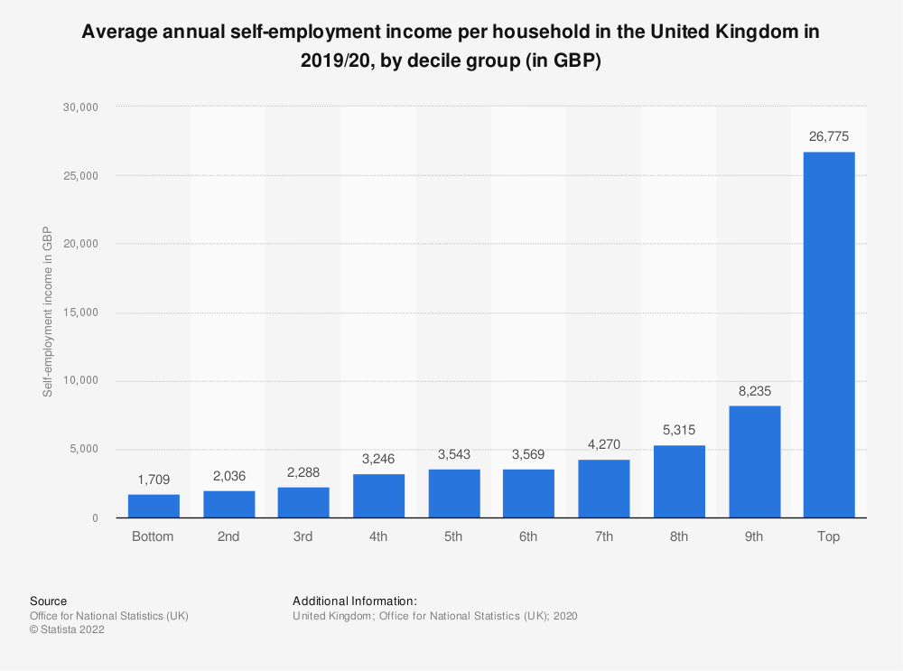 Statistic: Average annual self-employment income per household in the United Kingdom in 2018/19, by decile group (in GBP) | Statista