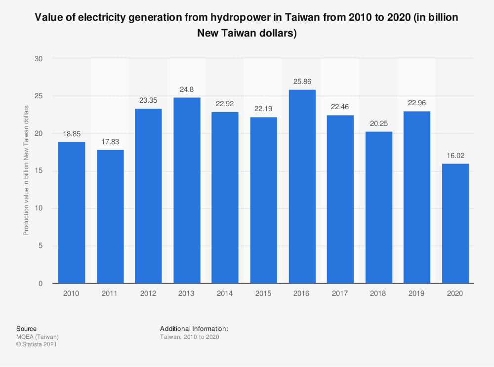 Statistic: Value of electricity generation from hydropower in Taiwan from 2009 to 2019 (in billion New Taiwan dollars)   Statista