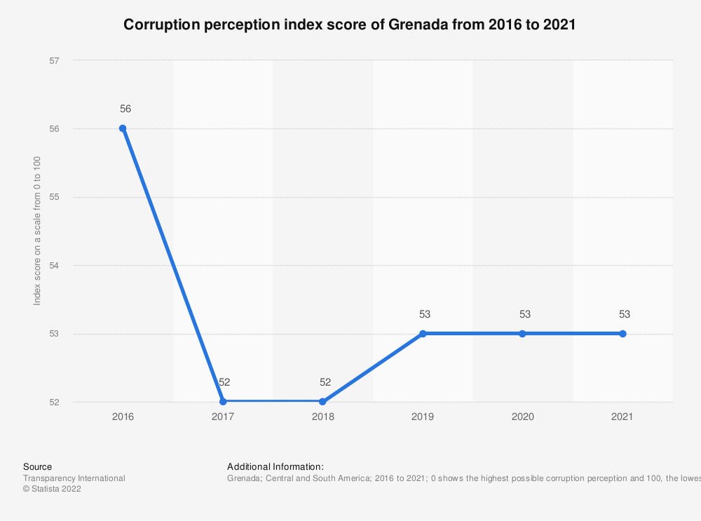 Statistic: Corruption perception index score of Grenada from 2016 to 2018 | Statista