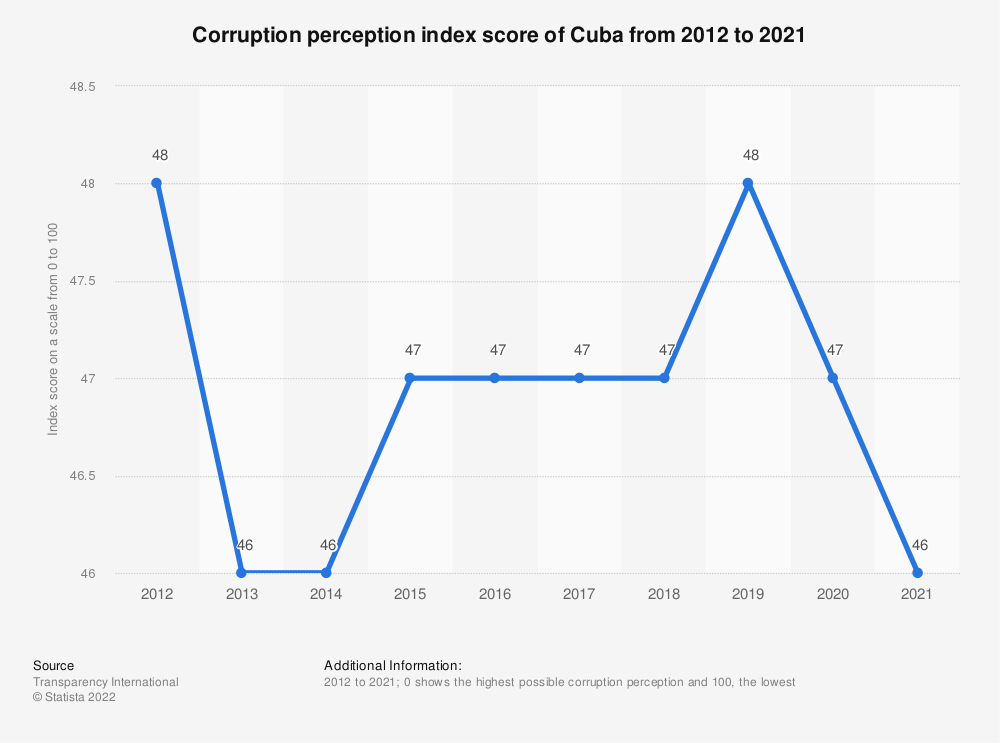 Statistic: Corruption perception index score of Cuba from 2012 to 2018 | Statista