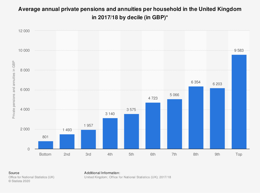 Statistic: Average annual private pensions and annuities per household in the United Kingdom in 2017/18 by decile (in GBP)* | Statista