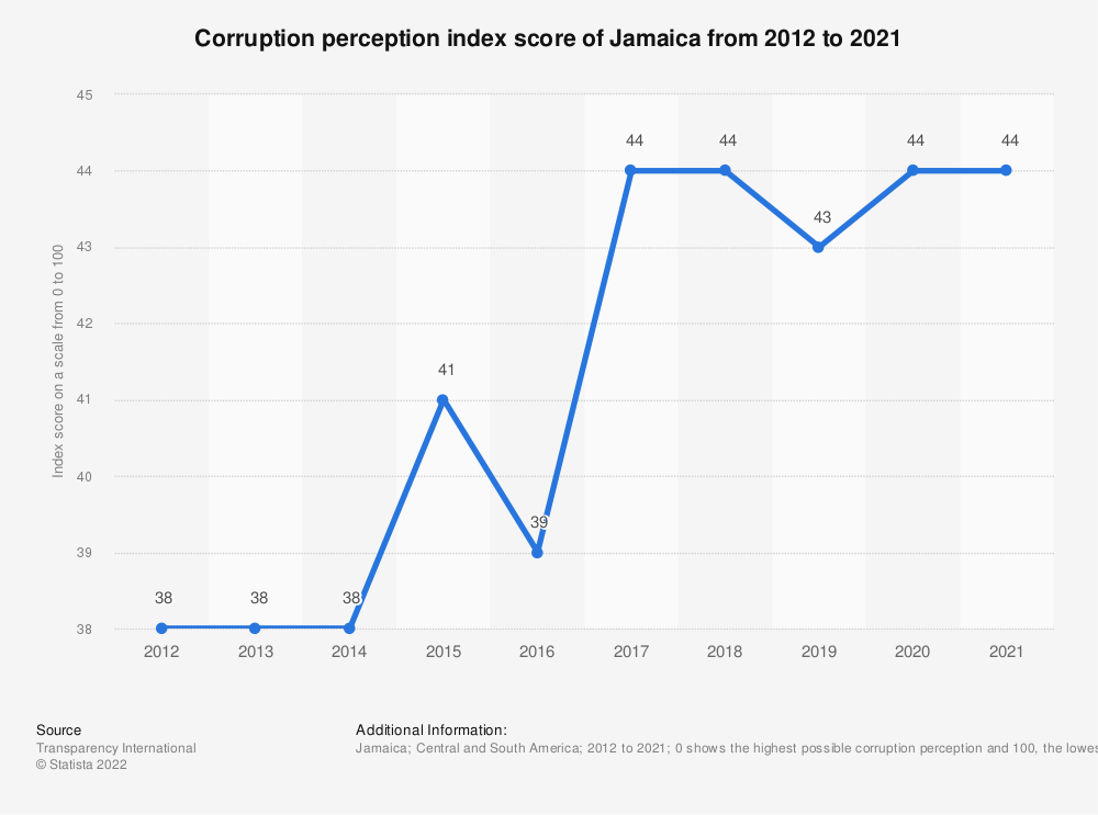 Statistic: Corruption perception index score of Jamaica from 2012 to 2018 | Statista