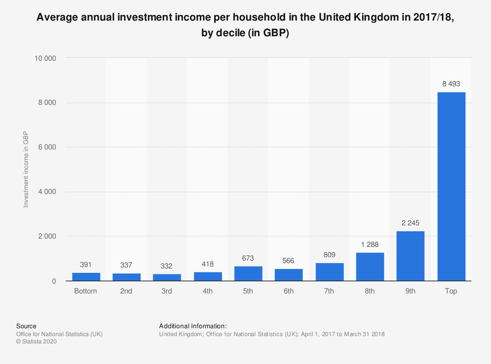 Statistic: Average annual investment income per household in the United Kingdom in 2017/18, by decile (in GBP) | Statista