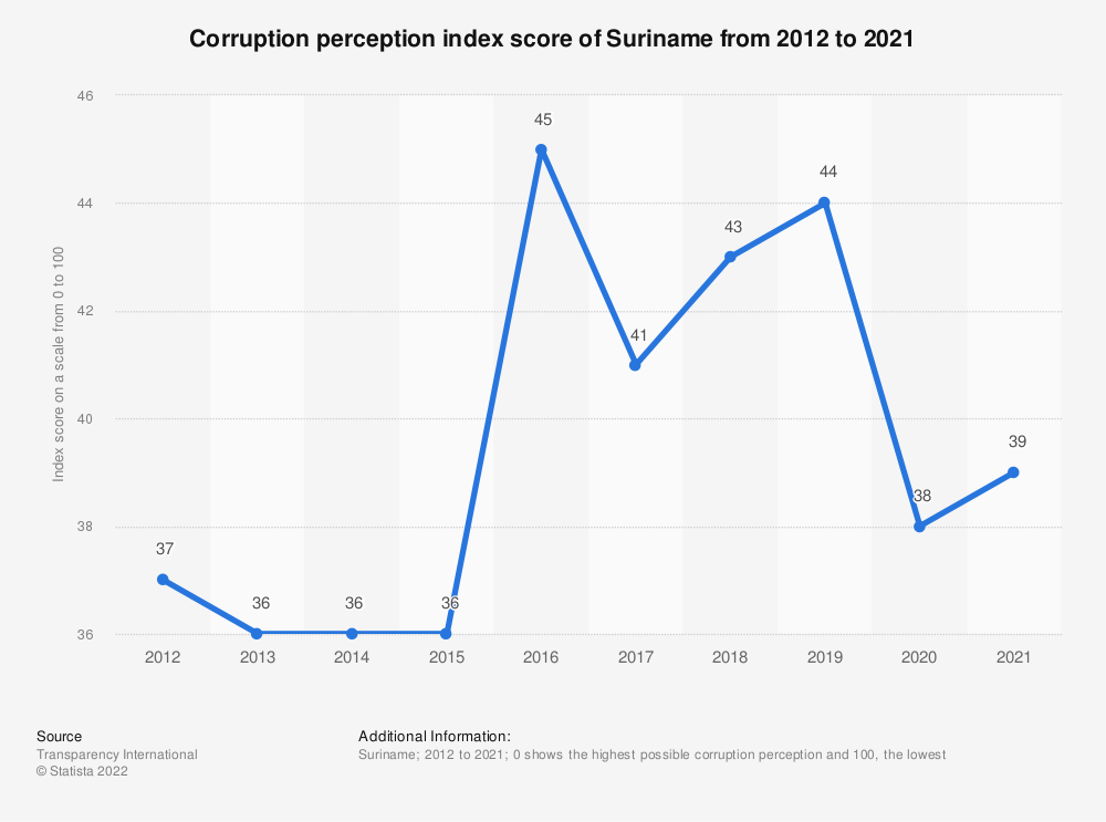 Statistic: Corruption perception index score of Suriname from 2012 to 2018 | Statista