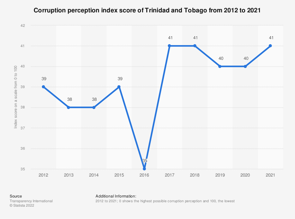 Statistic: Corruption perception index score of Trinidad and Tobago from 2012 to 2019 | Statista
