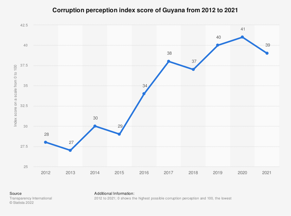 Statistic: Corruption perception index score of Guyana from 2012 to 2019 | Statista